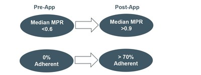 Figure 1: MPR Changes from Pre- to Post-App