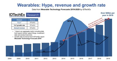 "Wearables: Hype, revenue and growth rate. This figure is a summary of some headline historic data provided in IDTechEx's definitive report on wearable technology: ""Wearable Technology Forecasts 2019-2029"". Source: IDTechEx."