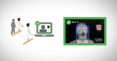 Seek Scan is specifically designed and calibrated to deliver accurate skin temperature measurements while enabling social distancing protocols. In seconds, the system automatically detects a face, identifies the most reliable facial features for measurement and displays an alert if someone is warmer than the customizable alarm temperature.