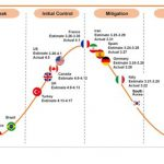 Special Report on The COVID-19 Epidemic Forecasts (Issue 2)