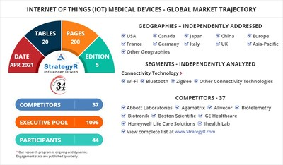 Internet of Things (IoT) Medical Devices