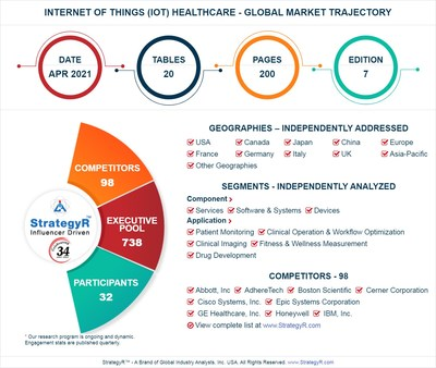 Global Market for Internet of Things (IoT) Healthcare