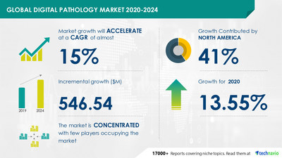 Technavio has announced its latest market research report titled Digital Pathology Market by Product and Geography - Forecast and Analysis 2020-2024